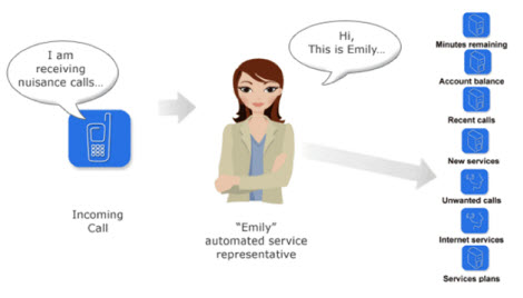 IVR personality personability