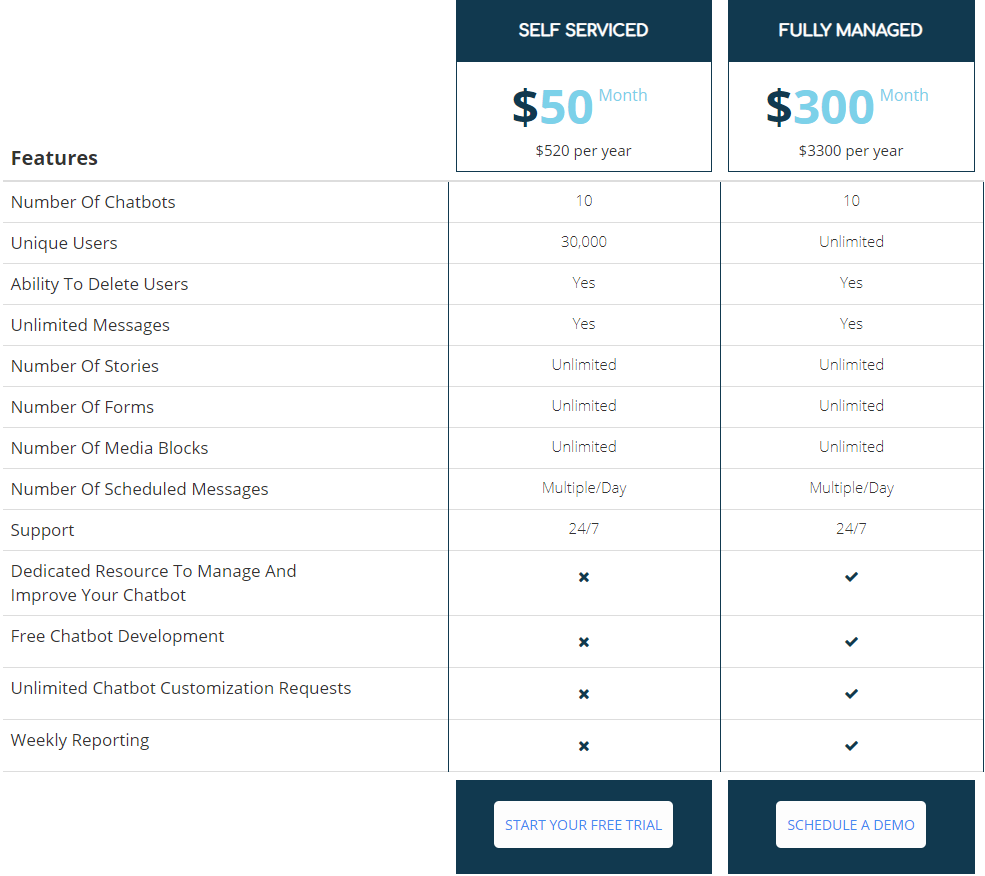 Botsify review - Botsify pricing