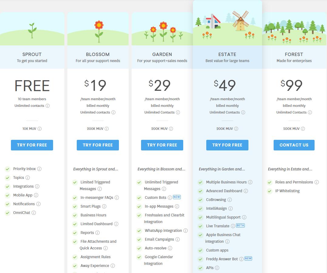 Freshchat review - Freshchat pricing