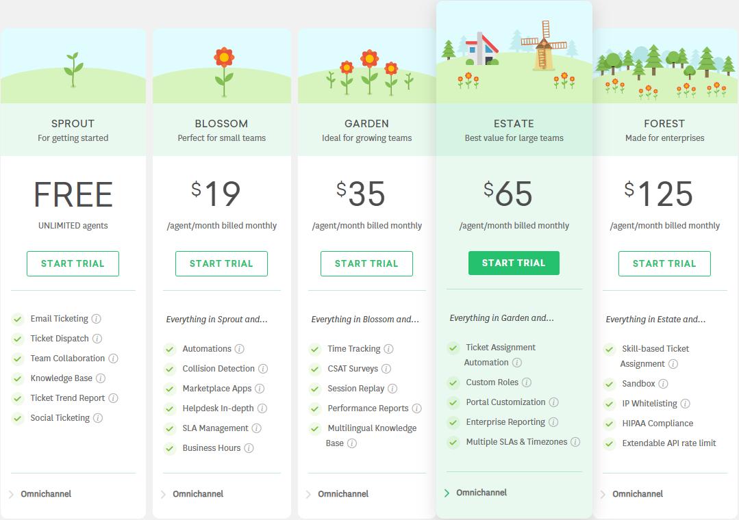 Freshchat review - Freshdesk pricing
